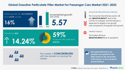 Attractive Opportunities in Gasoline Particulate Filter Market for Passenger Cars Market by Geography - Forecast and Analysis 2021-2025