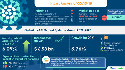 Attractive Opportunities in HVAC Control Systems Market by Product, End-user, and Geography - Forecast and Analysis 2021-2025