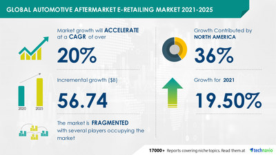 Technavio has announced its latest market research report titled Automotive Aftermarket E-Retailing Market by Product, Customer Type, and Geography - Forecast and Analysis 2021-2025