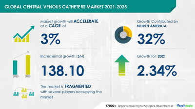 Attractive Opportunities in Central Venous Catheters Market by Product, Design, End-user, Property, and Geography - Forecast and Analysis 2021-2025