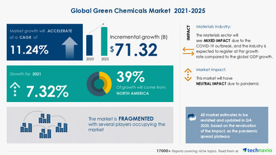 Technavio has announced its latest market research report titled Green Chemicals Market by Product and Geography - Forecast and Analysis 2021-2025