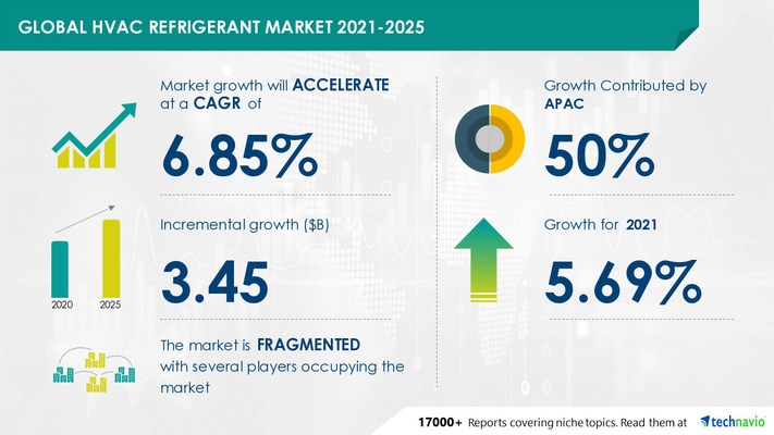 HVAC Refrigerant Market by Product and Geography - Forecast and Analysis 2021-2025 Report is now Available at Technavio