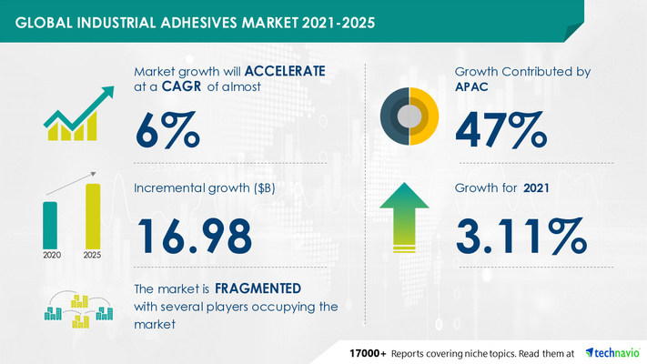 Attractive Opportunities in Industrial Adhesives Market by Technology, End-user, and Geography - Forecast and Analysis 2021-2025