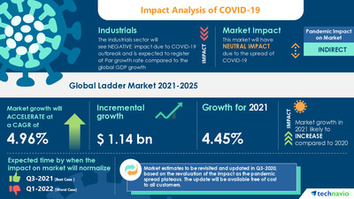 Technavio has announced its latest market research report titled Ladder Market by Application and Geography - Forecast and Analysis 2021-2025