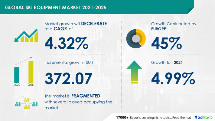 Ski Equipment Market by Product and Geography - Forecast and Analysis 2021-2025 Report is now Available at Technavio